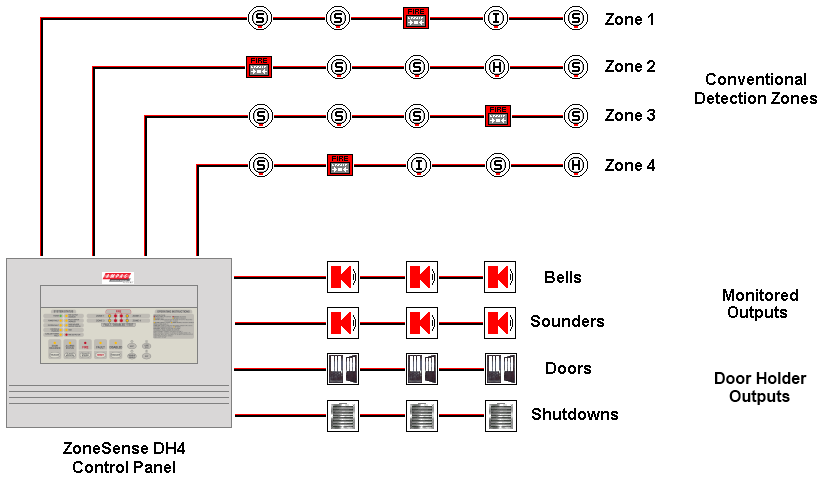 Conventional Fire Alarm System Fire Security Systems